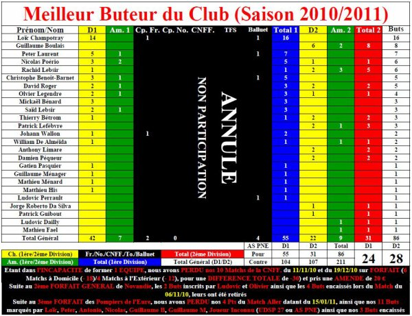 Bilan Final (Saison 2010/2011)