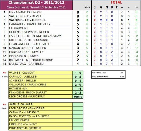 AS PNE (2) (Saison 2011-2012, 2ème Journée)
