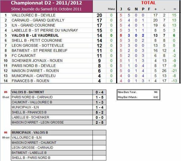 AS PNE (2) (Saison 2011-2012, 5ème Journée)