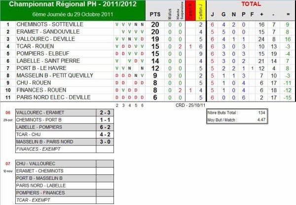 AS PNE (1) (Saison 2011-2012, 6ème Journée)