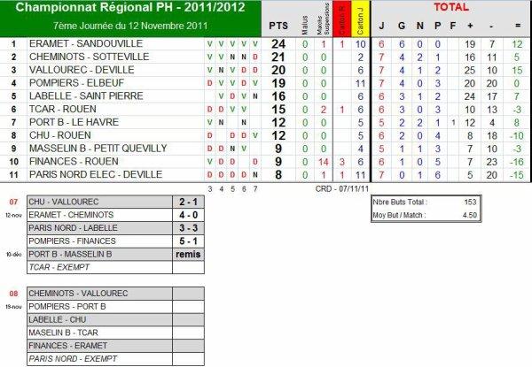 AS PNE (1) (Saison 2011-2012, 7ème Journée)