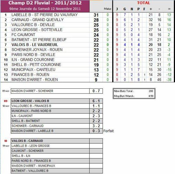 AS PNE (2) (Saison 2011-2012, 9ème Journée)