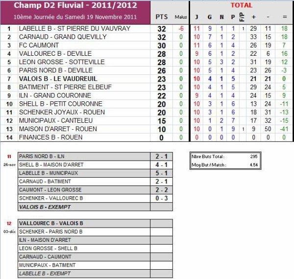 AS PNE (2) (Saison 2011-2012, 11ème Journée)