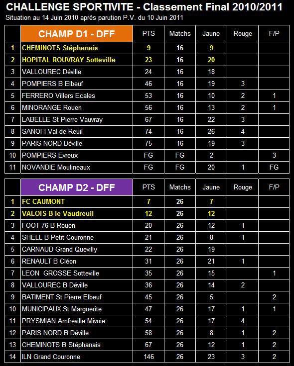 Challenge de la Sportivité (Saison 2010/2011)
