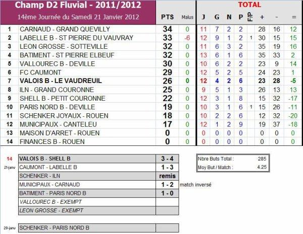 AS PNE (2) (Saison 2011-2012, 13ème Journée)