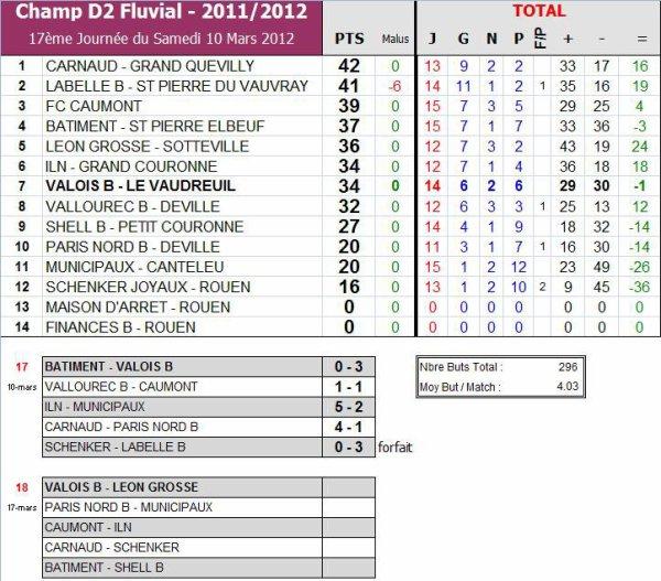 AS PNE (2) (Saison 2011-2012, 17ème Journée, match en retard)