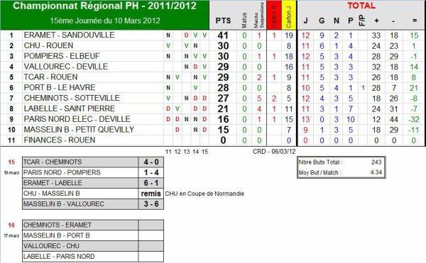 AS PNE (1) (Saison 2011-2012, 9ème Journée, Match en Retard)