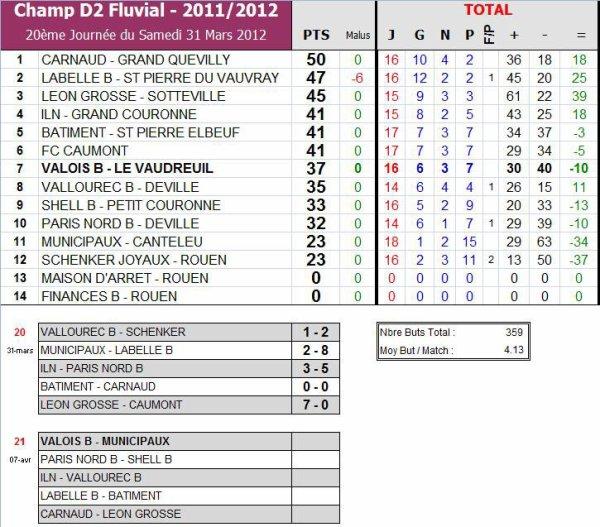 AS PNE (2) (Saison 2011-2012, 21ème Journée)