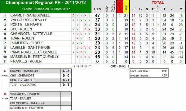 AS PNE (1) (Saison 2011-2012, 18ème Journée)