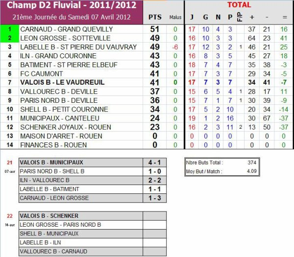 AS PNE (2) (Saison 2011-2012, 18ème Journée, Match en retard)