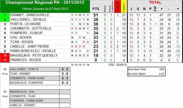 AS PNE (1) (Saison 2011-2012, 15ème Journée, Match en retard)