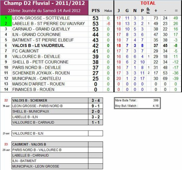 AS PNE (2) (Saison 2011-2012, 22ème Journée)
