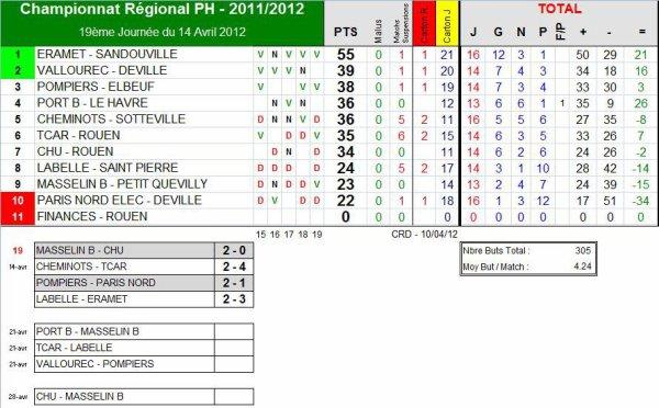 AS PNE (1) (Saison 2011-2012, 19ème Journée)