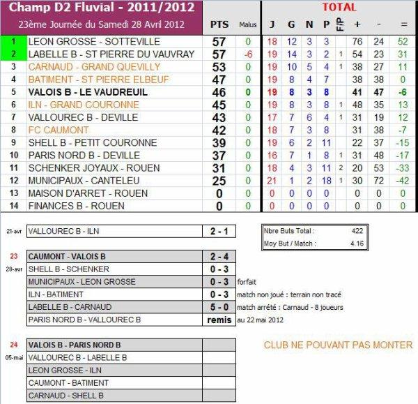AS PNE (2) (Saison 2011-2012, 26ème Journée)