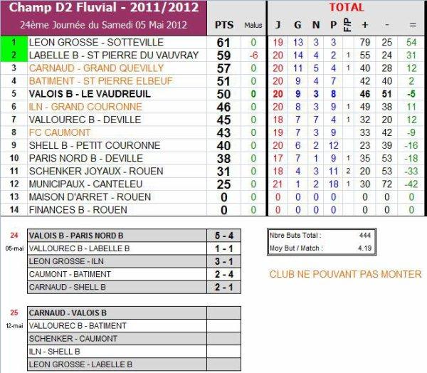AS PNE (2) (Saison 2011-2012, 14ème Journée)