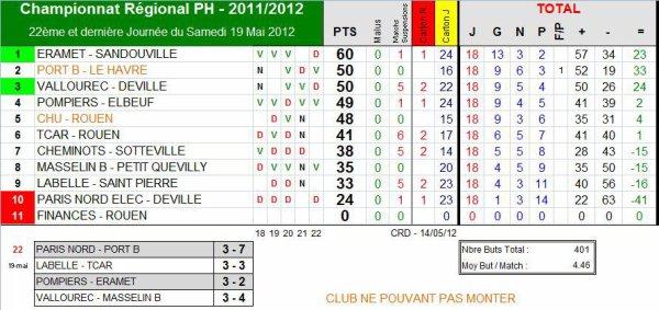 AS PNE (1) (Saison 2011-2012, 21ème Journée)