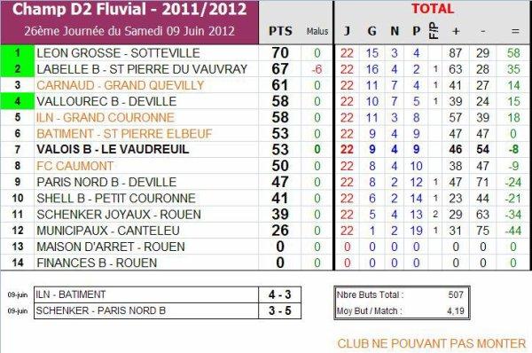 AS PNE (2) (Saison 2011-2012, 11ème Journée, match en retard)