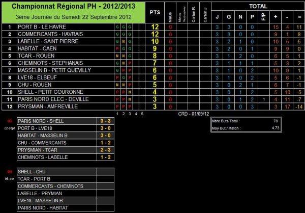 AS PNE (1) (Saison 2012-2013, 3ème Journée)