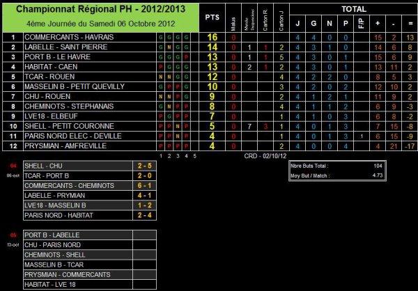 AS PNE (1) (Saison 2012-2013, 4ème Journée)