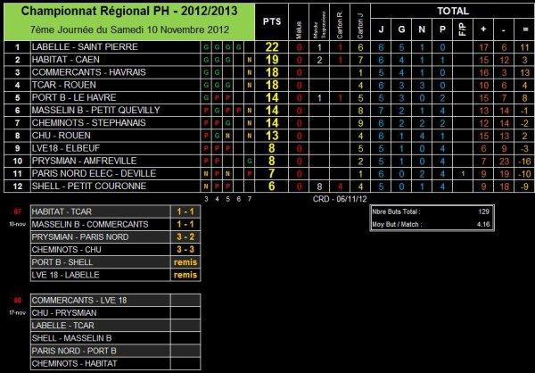 AS PNE (1) (Saison 2012-2013, 7ème Journée)