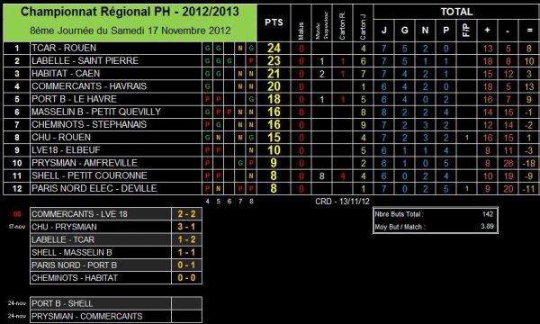 AS PNE (1) (Saison 2012-2013, 8ème Journée)