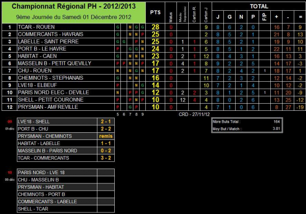 AS PNE (1) (Saison 2012-2013, 9ème Journée)