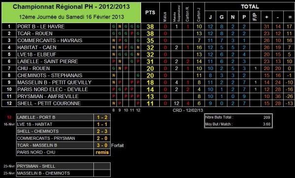 AS PNE (1) (Saison 2012-2013, 12ème Journée)