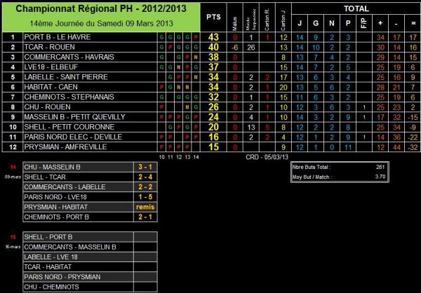 AS PNE (1) (Saison 2012-2013, 10ème Journée, match en retard)