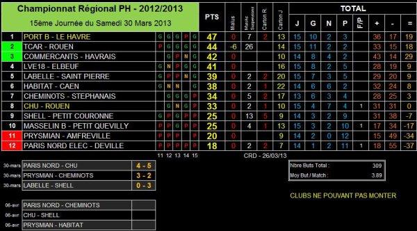 AS PNE (1) (Saison 2012-2013, 15ème Journée, match en retard)
