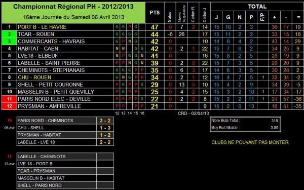 AS PNE (1) (Saison 2012-2013, 6ème Journée, match en retard)