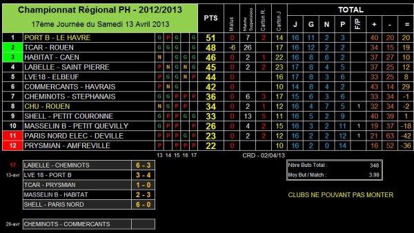 AS PNE (1) (Saison 2012-2013, 13ème Journée, match en retard)