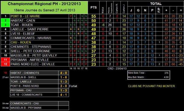 AS PNE (1) (Saison 2012-2013, 18ème Journée, match en retard)
