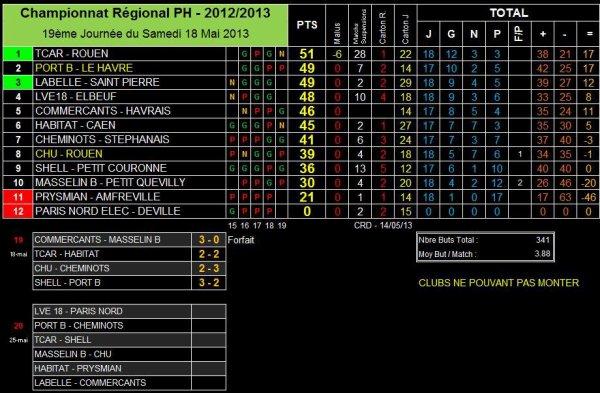 AS PNE (1) (Saison 2012-2013, 17ème Journée, match en retard)