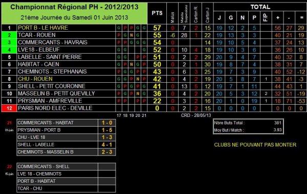 AS PNE (1) (Saison 2012-2013, 21ème Journée, Match en Retard)