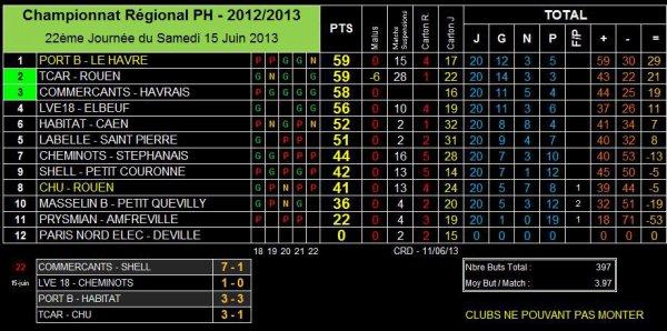 AS PNE (1) (Saison 2012-2013, 22ème Journée, Match en Retard)