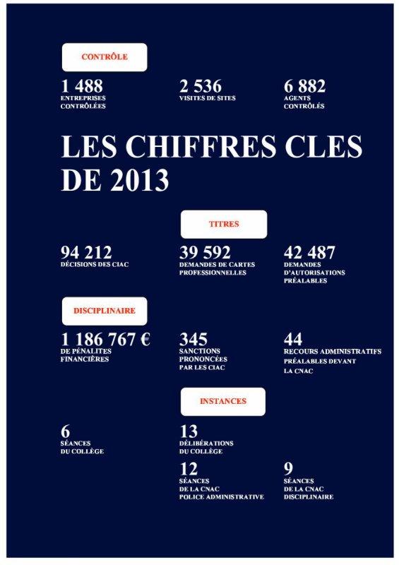 Actualité Rapport d'activité du CNAPS 2013