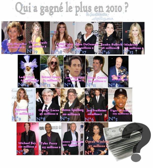 Comme tous les ans, le magazine Forbes a établi son classement des personnalités qui ont gagné le plus d'argent à Hollywood. Dans le top 20, on retrouve ainsi beaucoup de réalisateurs, quelques popstars et l'un ou l'autre nom qui ne vous sera sans doute pas très familier dans nos contrées…  -> Et oui , Oprah Winfrey est la reine de la rentabilité cette année, avec 315 millions de dollars en poche. Pas mal, hein ?