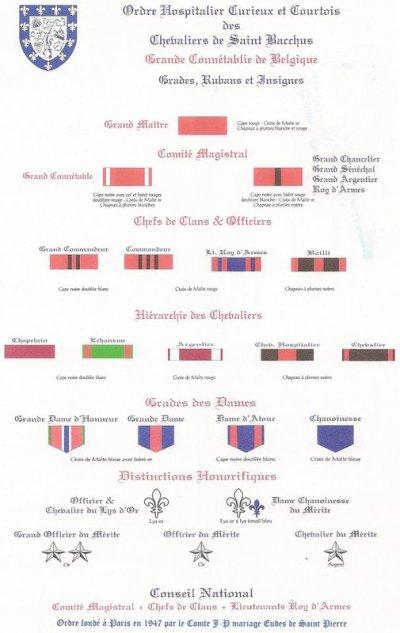 Grades, rubans, insignes et tenues de l'Ordre