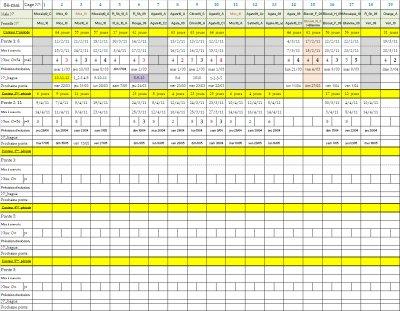Mon programme Excel (suivi de l'évolution de mon élevage avec de multiples compteurs automatique)