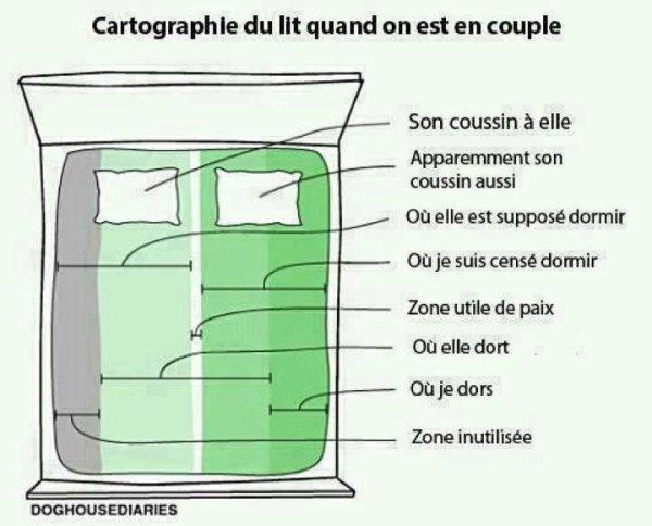 Carthographie du lit du couple