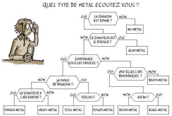 Quel Type de metal ecoutez vous