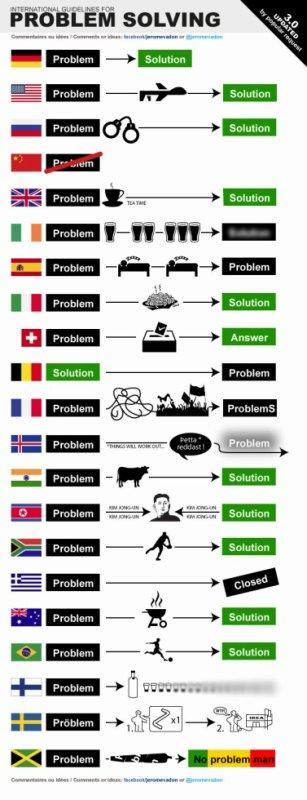 Comment les pays reglent leurs soucis