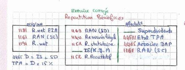 Exercice corrigé 07 : Comptabilité des sociétés - Répartition des bénéfices (DARIJA)