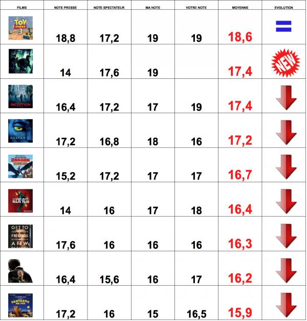 CLASSEMENT DES FILMS - TOP 20