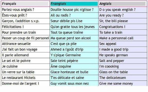 francais/anglais