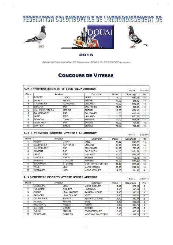 Championnat Arrondissement Douai