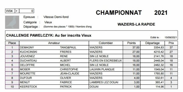 Championnat Waziers Vieux