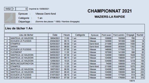 Championnat 2021 Waziers 1 An