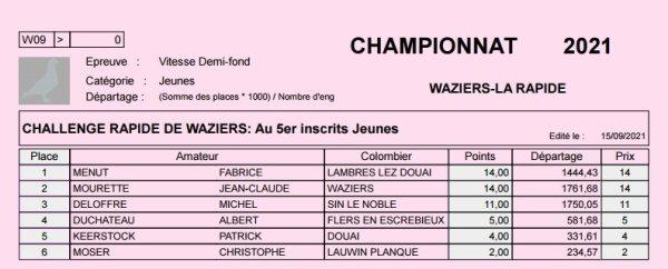Championnat 2021 Waziers Jeunes