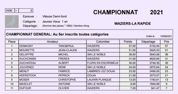 Championnat Waziers 2021 toutes catégories